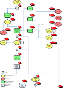 inside GatV2 process