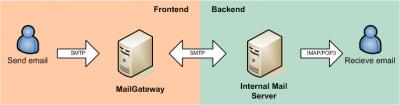 GatV2 network schema
