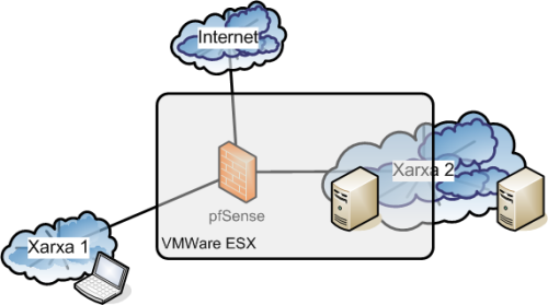 vmware-pfsense-bridge