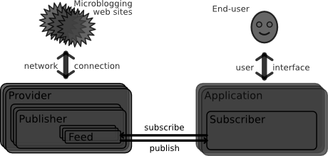 microfeed_architecture