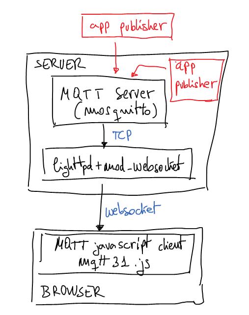 mqtt_schema