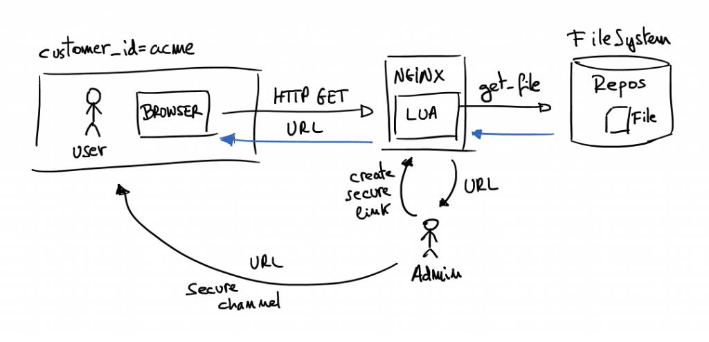 Expiration URL solution Architecture schema