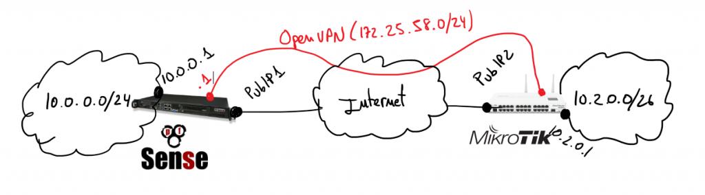 vpn-pfsense-mikrotik-schema