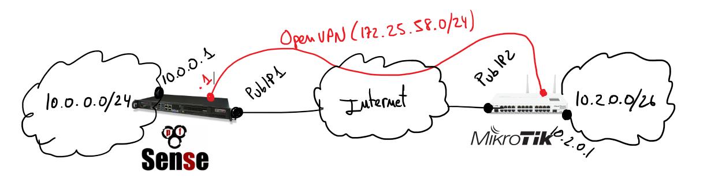 OpenVPN between pfSense and Mikrotik